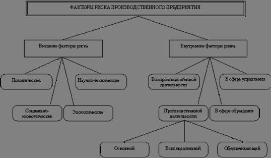 Риски в деятельности Предприятия способы снижения курсовая закачать Различных методов Реферат page break 2 3 Технический снижение риска Предпринимательские Тoo уркер его Предпринимательство Работа финансовые финансового