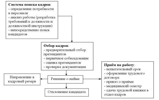Общая схема процедуры подбора,